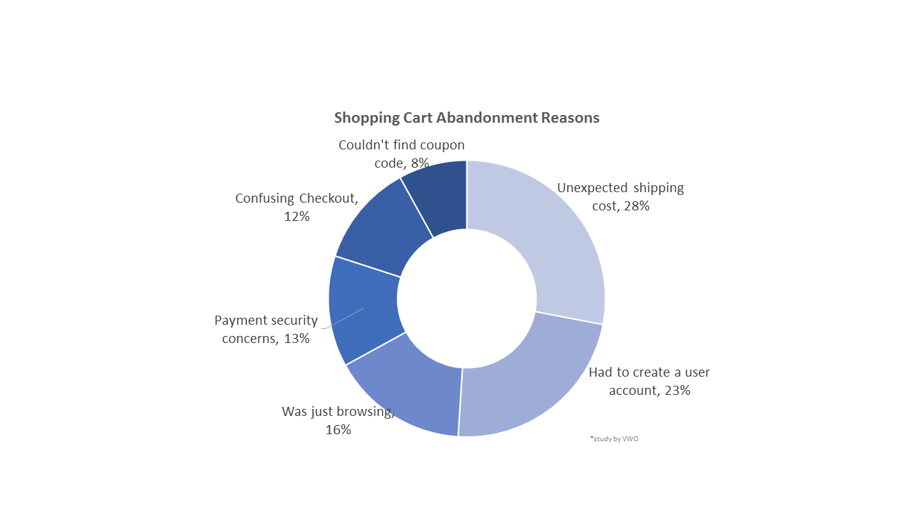 7 Smart Tips To Fight Shopping Cart Abandonment Diagram Reasons Chart