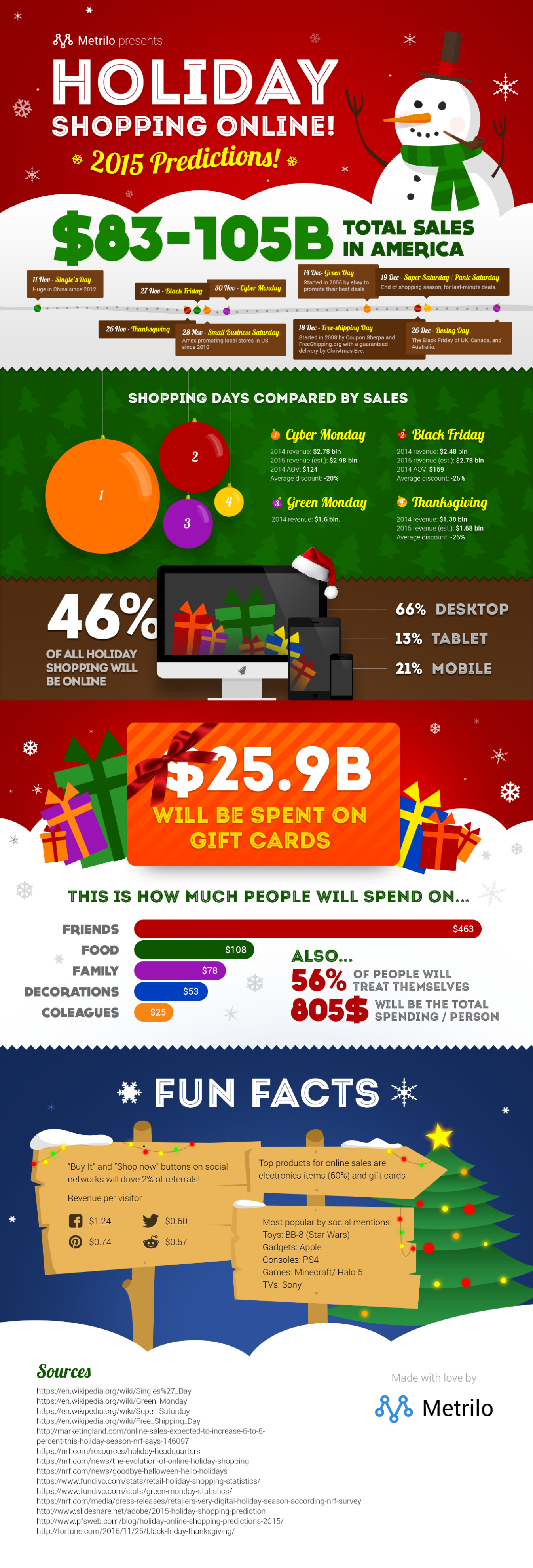 Metrilo infographic holiday online shopping