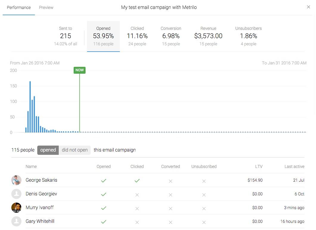 eCommerce email marketing performance