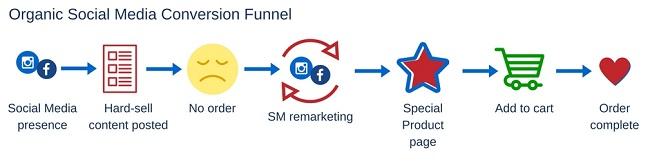Organic Social Presence Funnel