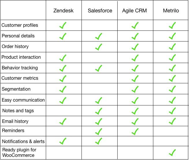 Crm Comparison Table