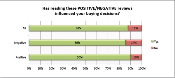 Customer Review Influence On Buying Decisions
