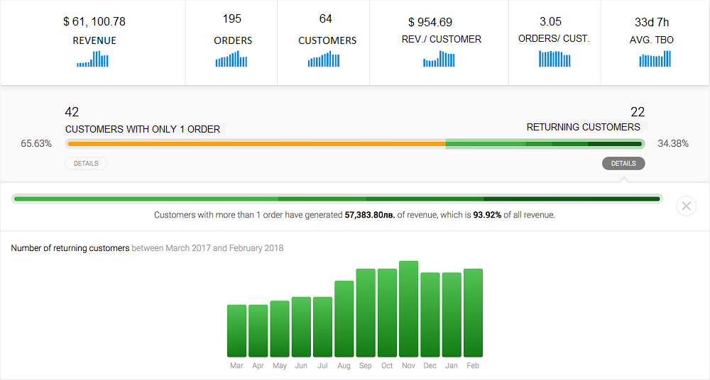 Retention Metrics Dashboard