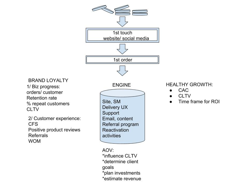 The Growth Engine