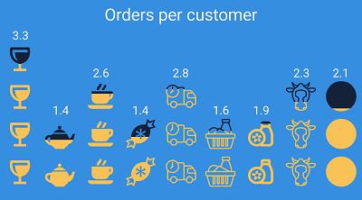Orders Per Customer