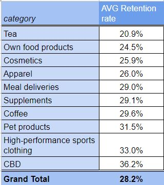 Repeat Purchase Rate By Industry