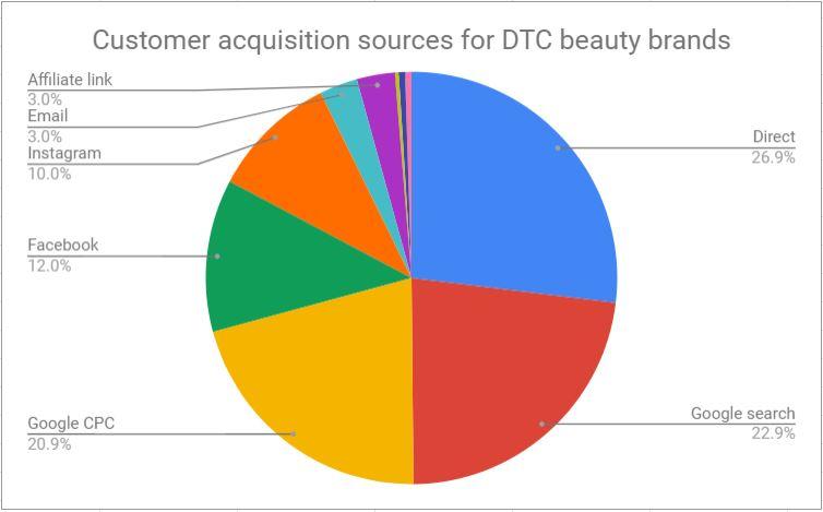 Acquisition Sources Beauty Brands