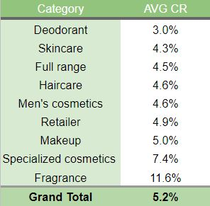 Conversion Rate Benchmark Beauty