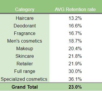 Customer Retention Benchmarks Beauty