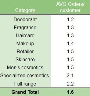 Orders Per Customer Benchmark