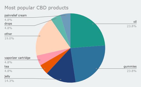 Most Popular CBD Products