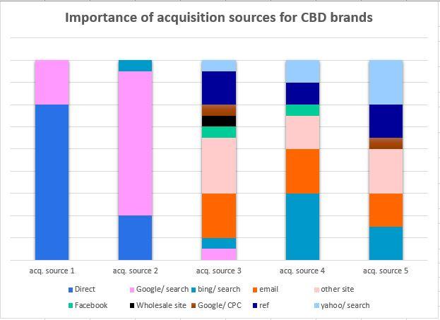 Acquisition Sources CBD Brands