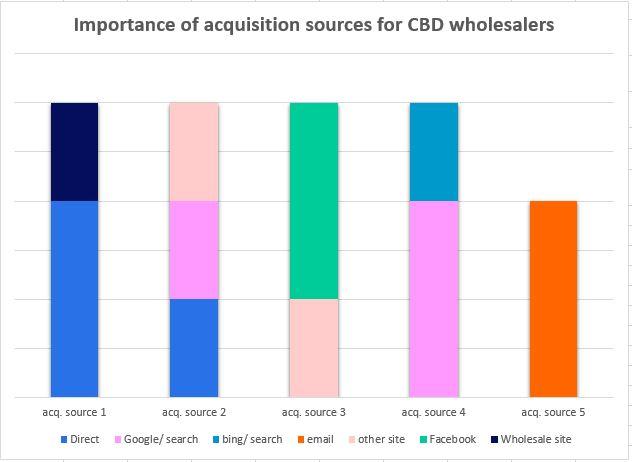 Acquisition Sources CBD Wholesalers