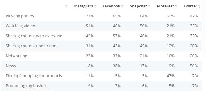 Activities By Social Media