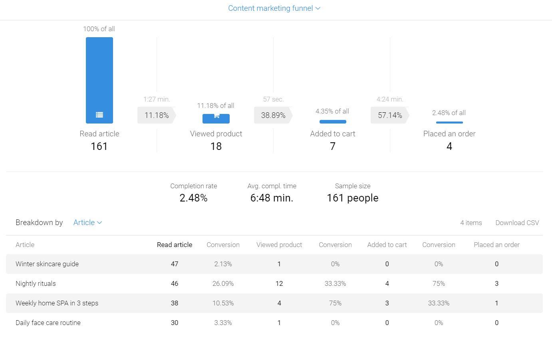 Content Marketing Funnel Metrilo