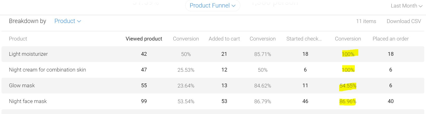 Product Insight Metrilo Funnels